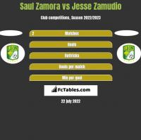 Saul Zamora vs Jesse Zamudio h2h player stats