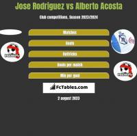 Jose Rodriguez vs Alberto Acosta h2h player stats