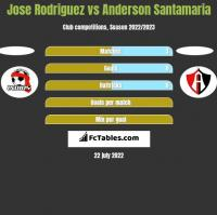 Jose Rodriguez vs Anderson Santamaria h2h player stats