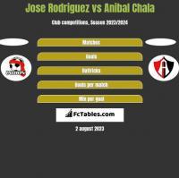 Jose Rodriguez vs Anibal Chala h2h player stats
