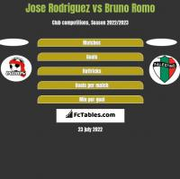 Jose Rodriguez vs Bruno Romo h2h player stats