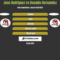 Jose Rodriguez vs Donaldo Hernandez h2h player stats