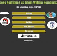 Jose Rodriguez vs Edwin William Hernandez h2h player stats