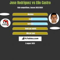 Jose Rodriguez vs Elio Castro h2h player stats