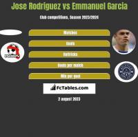 Jose Rodriguez vs Emmanuel Garcia h2h player stats