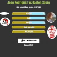 Jose Rodriguez vs Gaston Sauro h2h player stats