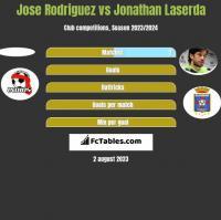 Jose Rodriguez vs Jonathan Laserda h2h player stats