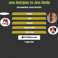 Jose Rodriguez vs Jose Abella h2h player stats