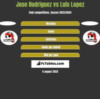 Jose Rodriguez vs Luis Lopez h2h player stats