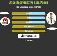 Jose Rodriguez vs Luis Pavez h2h player stats