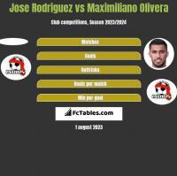Jose Rodriguez vs Maximiliano Olivera h2h player stats
