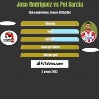 Jose Rodriguez vs Pol Garcia h2h player stats