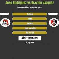 Jose Rodriguez vs Brayton Vazquez h2h player stats