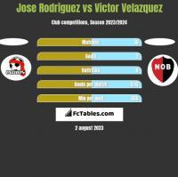 Jose Rodriguez vs Victor Velazquez h2h player stats