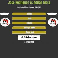 Jose Rodriguez vs Adrian Mora h2h player stats