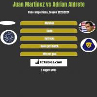 Juan Martinez vs Adrian Aldrete h2h player stats