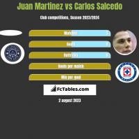 Juan Martinez vs Carlos Salcedo h2h player stats