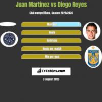 Juan Martinez vs Diego Reyes h2h player stats