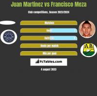 Juan Martinez vs Francisco Meza h2h player stats