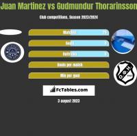 Juan Martinez vs Gudmundur Thorarinsson h2h player stats