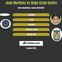 Juan Martinez vs Hugo Ayala Castro h2h player stats