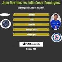 Juan Martinez vs Julio Cesar Dominguez h2h player stats