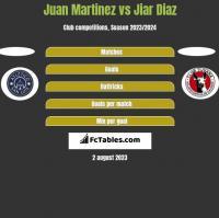 Juan Martinez vs Jiar Diaz h2h player stats
