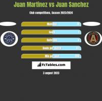 Juan Martinez vs Juan Sanchez h2h player stats