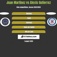 Juan Martinez vs Alexis Gutierrez h2h player stats