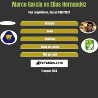 Marco Garcia vs Elias Hernandez h2h player stats