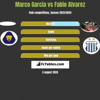 Marco Garcia vs Fabio Alvarez h2h player stats