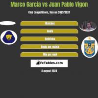 Marco Garcia vs Juan Pablo Vigon h2h player stats