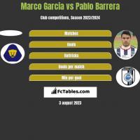 Marco Garcia vs Pablo Barrera h2h player stats