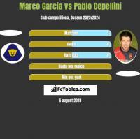 Marco Garcia vs Pablo Cepellini h2h player stats