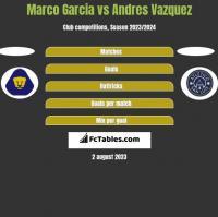 Marco Garcia vs Andres Vazquez h2h player stats