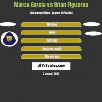 Marco Garcia vs Brian Figueroa h2h player stats