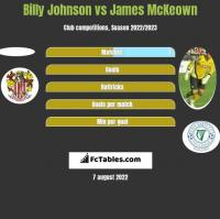 Billy Johnson vs James McKeown h2h player stats