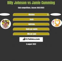 Billy Johnson vs Jamie Cumming h2h player stats