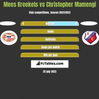 Mees Kreekels vs Christopher Mamengi h2h player stats