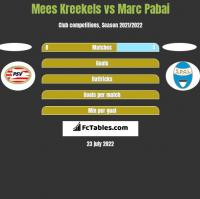 Mees Kreekels vs Marc Pabai h2h player stats