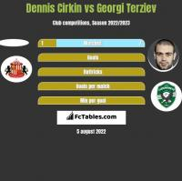 Dennis Cirkin vs Georgi Terziev h2h player stats