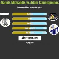 Giannis Michalidis vs Adam Tzanetopoulos h2h player stats