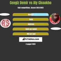 Cengiz Demir vs Aly Cissokho h2h player stats