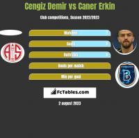 Cengiz Demir vs Caner Erkin h2h player stats