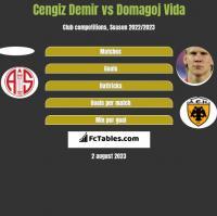 Cengiz Demir vs Domagoj Vida h2h player stats