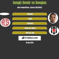 Cengiz Demir vs Douglas h2h player stats