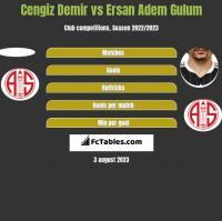 Cengiz Demir vs Ersan Adem Gulum h2h player stats