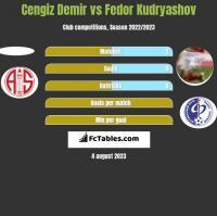 Cengiz Demir vs Fedor Kudryashov h2h player stats