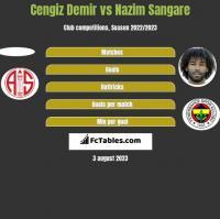 Cengiz Demir vs Nazim Sangare h2h player stats