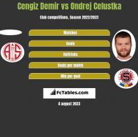 Cengiz Demir vs Ondrej Celustka h2h player stats